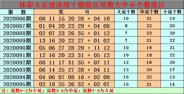 [公益彩票]白小姐大乐透096期预测:后区看全偶组合