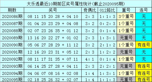 [公益彩票]孙山望大乐透096期预测:后区和值5
