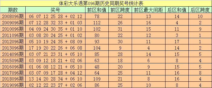 [公益彩票]袁大爷大乐透096期预测:后区跨度参考2