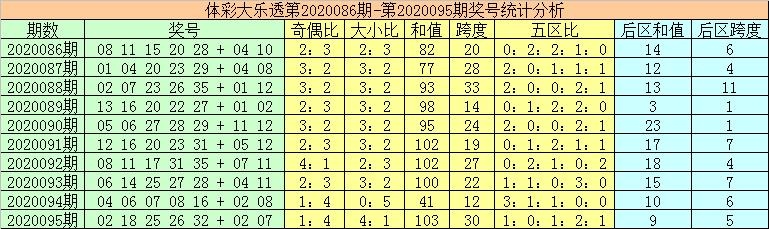 [公益彩票]秦姐大乐透096期预测:前区胆码16 24 35
