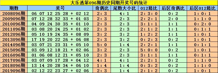 [公益彩票]刘贵大乐透096期预测:前区两码13 34