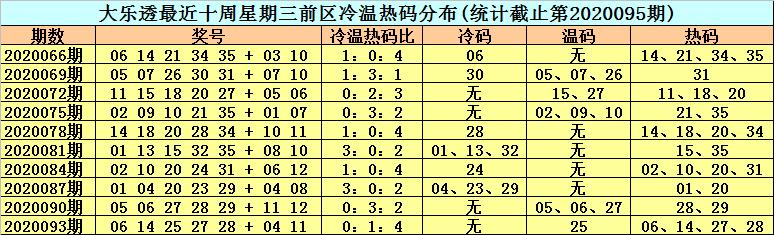 [公益彩票]李晓天大乐透096期预测:前区热码05 10
