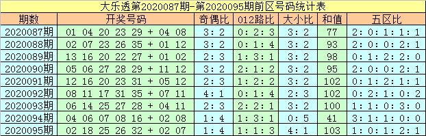 [公益彩票]马追日大乐透096期预测:后区单挑05 09