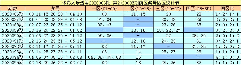 [公益彩票]许老六大乐透096期预测:后区一码09