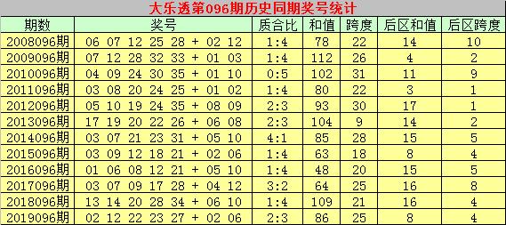 [公益彩票]乾兵大乐透096期预测:前区和值100-110