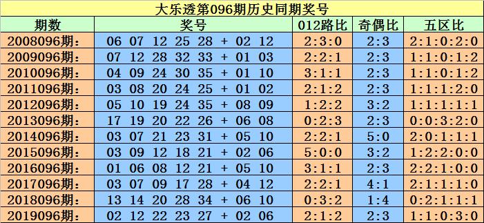 [公益彩票]小霸王大乐透096期预测:后区单挑04 05