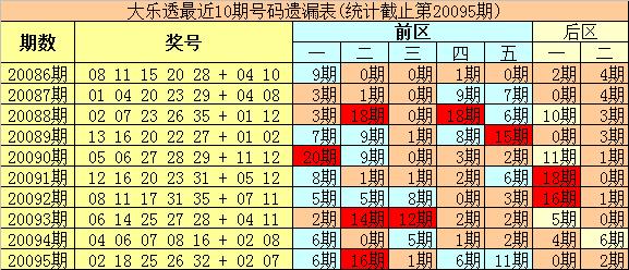 [公益彩票]豹王大乐透096期预测:后区单挑05 12