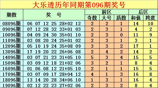 [公益彩票]唐龙大乐透096期预测:后区和值18