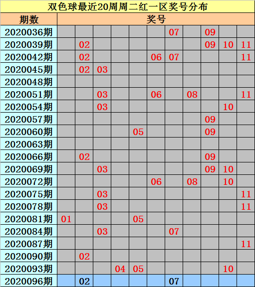 [公益彩票]亦玄双色球096期推荐:红球和值93-103