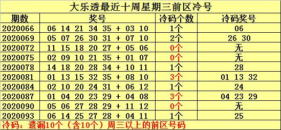 [公益彩票]何明大乐透096期预测:前区冷号关注33