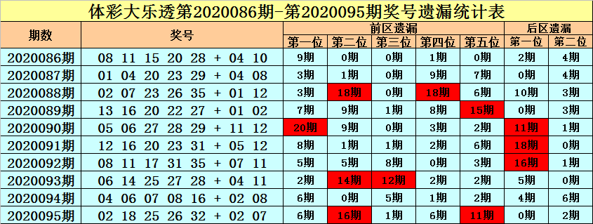 [公益彩票]王朝天大乐透096期预测:前区胆码13 23