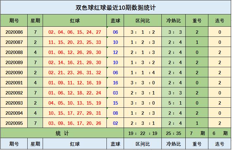 [公益彩票]王钰双色球096期推荐:红球重号关注17