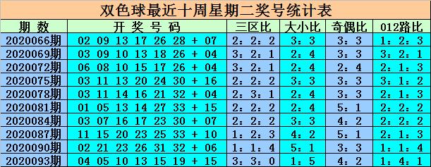 [公益彩票]王重明双色球096期推荐:红球奇偶比3-3