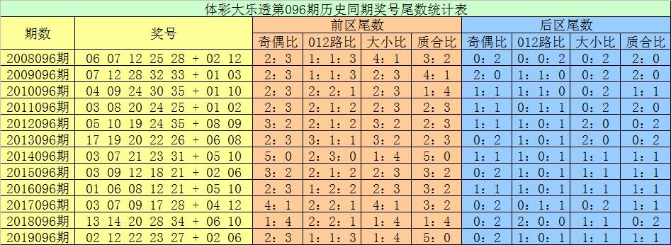 [公益彩票]张耀扬大乐透096期预测:前区龙头看0路码