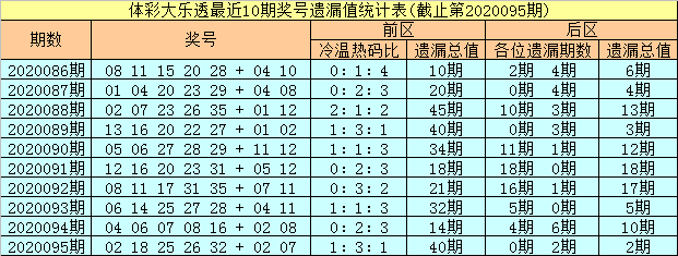 [公益彩票]彤彤大乐透096期预测:前区双胆02 16