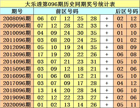 [公益彩票]财叔大乐透096期预测:后区杀2码01 06