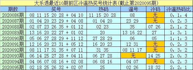 [公益彩票]孟浩然大乐透096期预测:前区冷码09 19