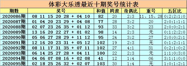 [公益彩票]卜算子大乐透096期预测:前区和值70-80