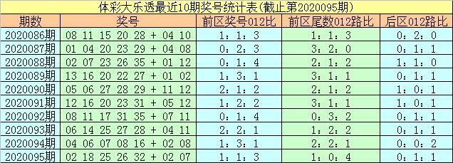 [公益彩票]易阳指大乐透096期预测:前区1路尾精选01
