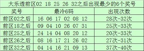[公益彩票]南宫胜大乐透096期预测:后区两码07 10