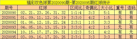 [公益彩票]郑飞双色球096期推荐:防红球连码转冷