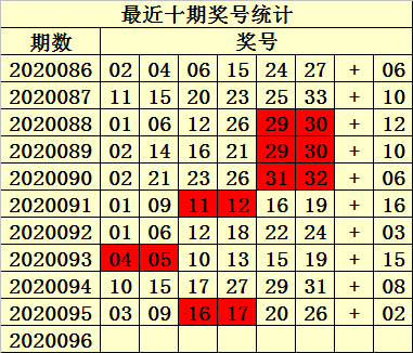 [公益彩票]易衍双色球096期推荐:红球双胆02 25