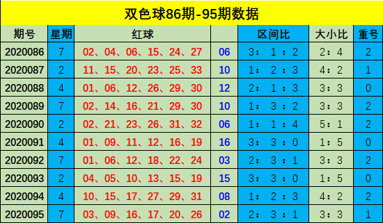 [公益彩票]樊亮双色球096期推荐:红球重号看03 16