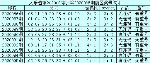 [公益彩票]邱少波大乐透096期预测:前区大小比4-1
