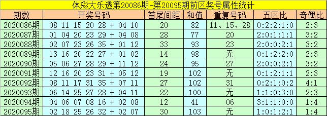 [公益彩票]何飞大乐透096期预测:前区和值90-99