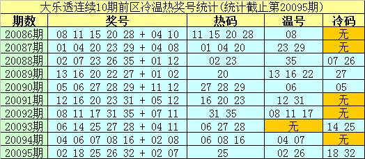 [公益彩票]南华天大乐透096期预测:前区温号看23