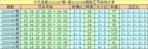 [公益彩票]杨万里大乐透096期预测:前区龙头01