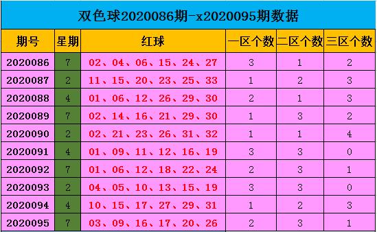 [公益彩票]王康双色球096期推荐:红球三区比1-3-2