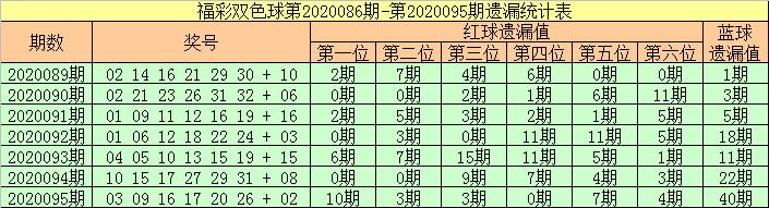 [公益彩票]张强双色球096期推荐:红球胆码27 32