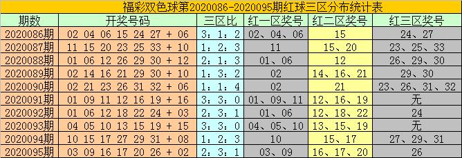 [公益彩票]耀阳双色球096期推荐:蓝球关注小号04