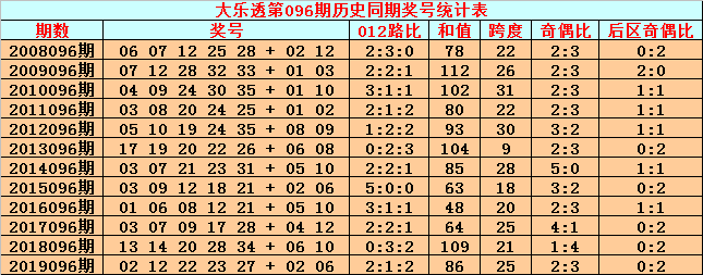 [公益彩票]英豪大乐透096期预测:前区胆码22 35