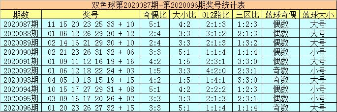 [公益彩票]陈华双色球097期推荐:蓝球独胆14