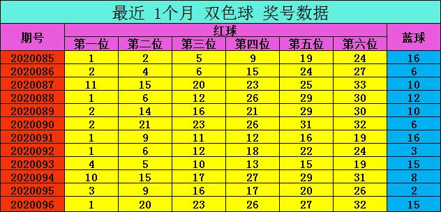 [公益彩票]爱军双色球097期推荐:蓝球重点关注04