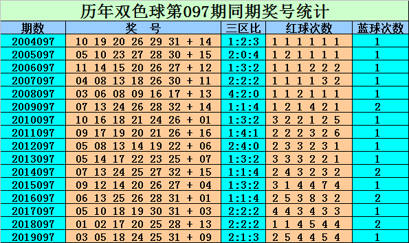[公益彩票]刘贵双色球097期推荐:红球三区比2-0-4