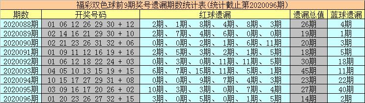 [公益彩票]海草双色球097期推荐:红球凤尾31 32