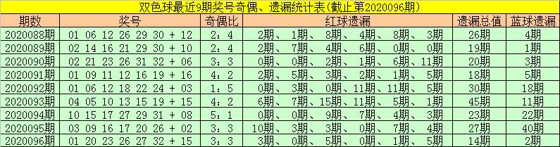 [公益彩票]金大玄双色球097期推荐:偶数蓝球回补
