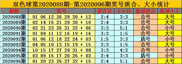 [公益彩票]卜算子双色球097期推荐:红球质合比2-4