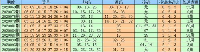 [公益彩票]豹子头双色球097期推荐:红球双胆11 26