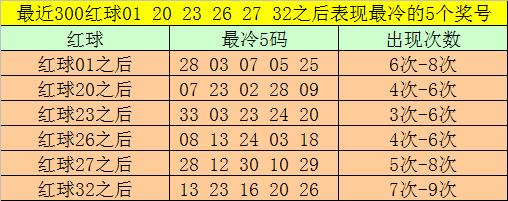 [公益彩票]大飞双色球097期推荐:独蓝关注10