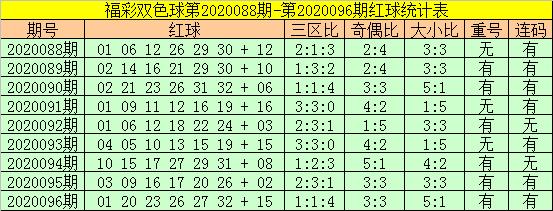 [公益彩票]老铁双色球097期推荐:红球大小比2-4