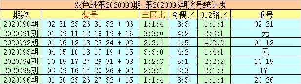 [公益彩票]李太阳双色球097期推荐:蓝球1路码反弹