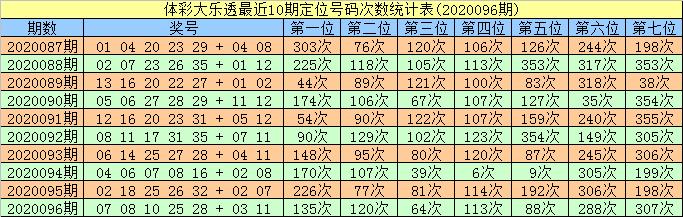 [公益彩票]智哥大乐透097期预测:防重号25出现