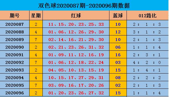 [公益彩票]阿燕双色球097期推荐:红球012路比1-3-2