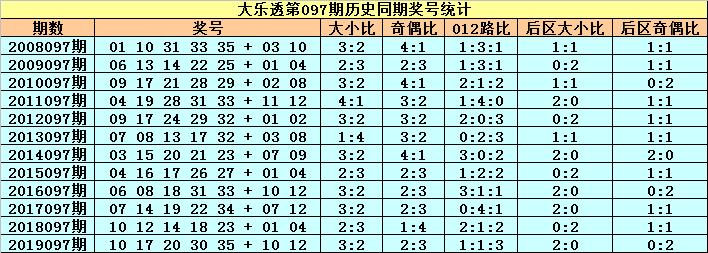 [公益彩票]小王子大乐透097期预测:012路比2-1-2