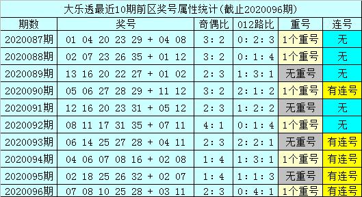 [公益彩票]孙山望大乐透097期预测:奇偶比防1-4