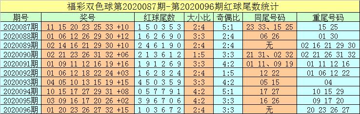 [公益彩票]牛飞双色球097期推荐:红球两胆11 31